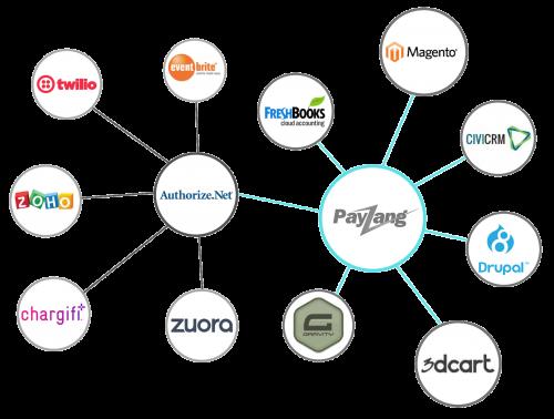 Plugins-Integration